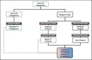 Arbre généalogique simplifié des familles Stuart et Tudor